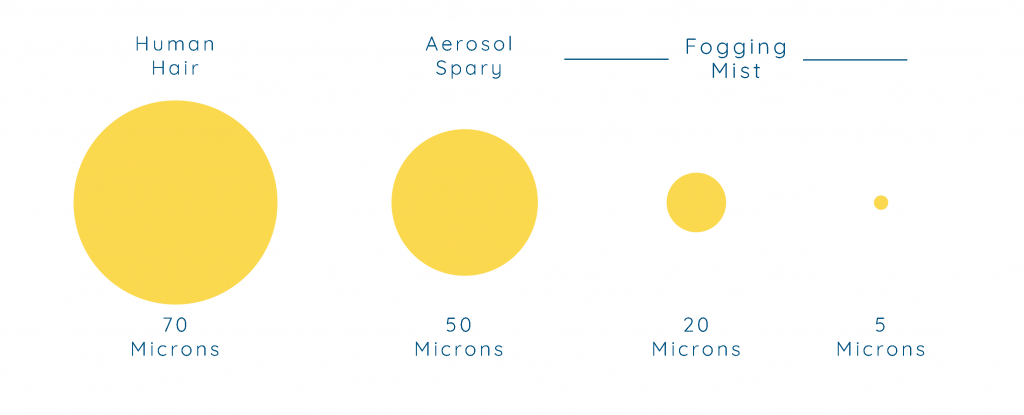 fogging-cleaning-micron-size-chart